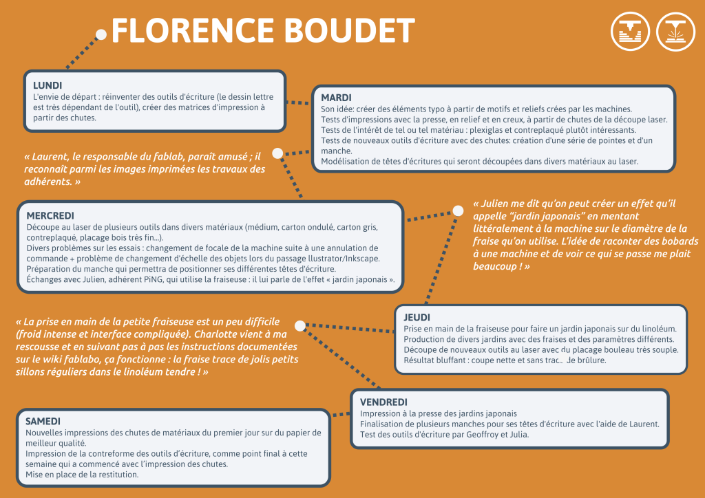 Florence Boudet