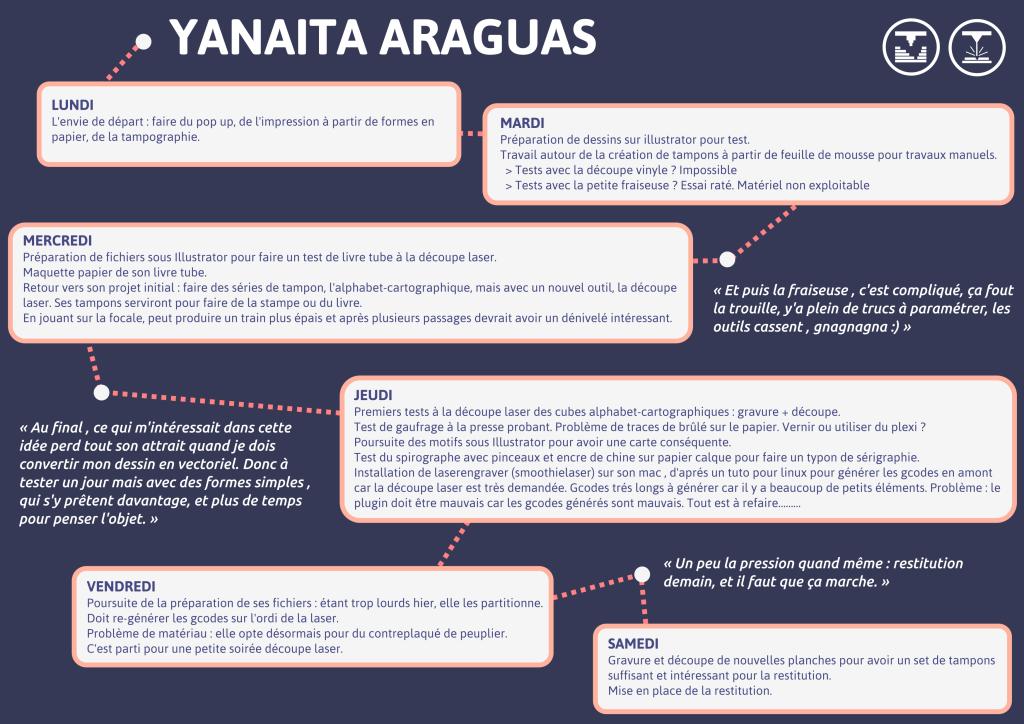 Yanaita Araguas